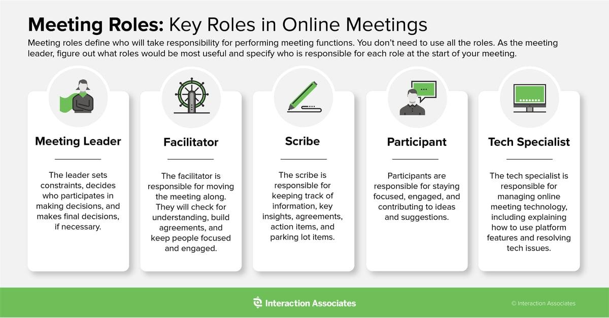 IA Online Meeting Roles