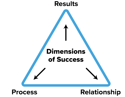 dimensionsofsuccess